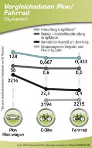 CO2-Vergleich PKW E-Bike LeaseRad