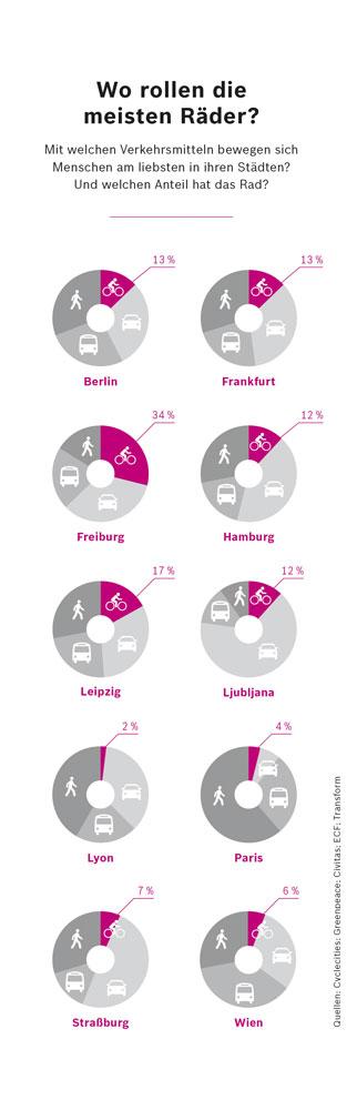 Anteil Fahrrad-/E-Bike-Pendler in deutschen Städten