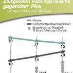 Unternehmen setzen auf E-Bikes