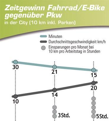 Vergleich_Zeit_PKW_E-Bike